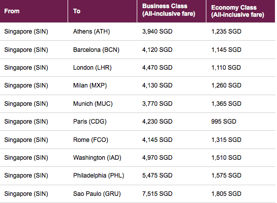 Qatar Airways Promotion Fares 2015