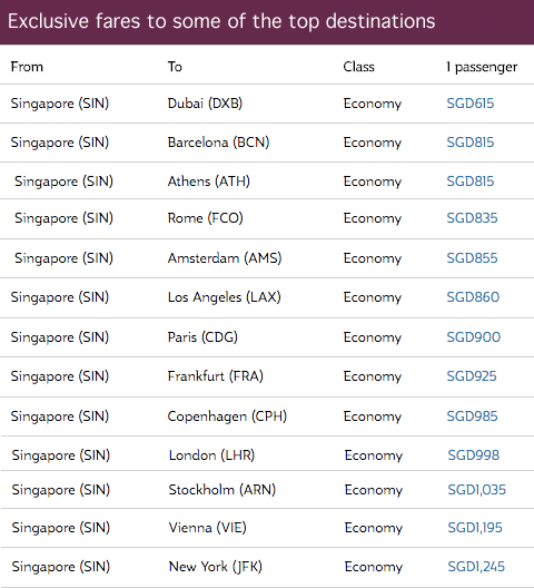 Exclusive fares to some of the top destinations by Qatar Airways. Promo ends 5 Sep 2016.