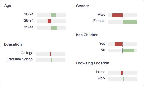 GoingPlaces.sg Demographics